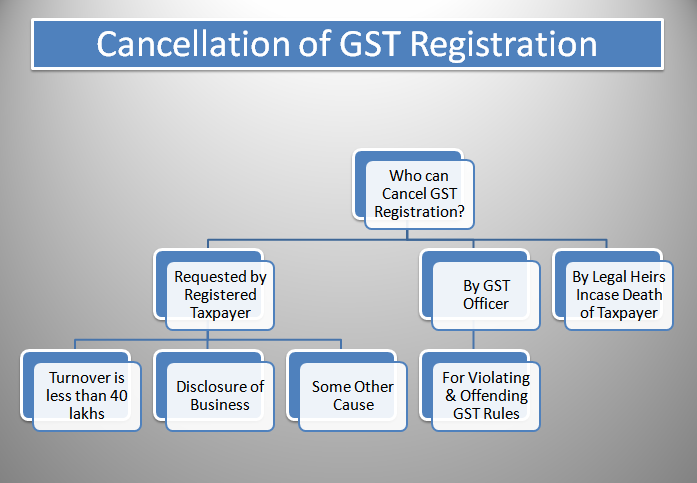 GST Cancellation