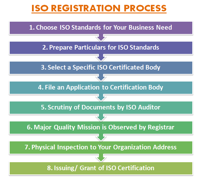 ISO Registration Process