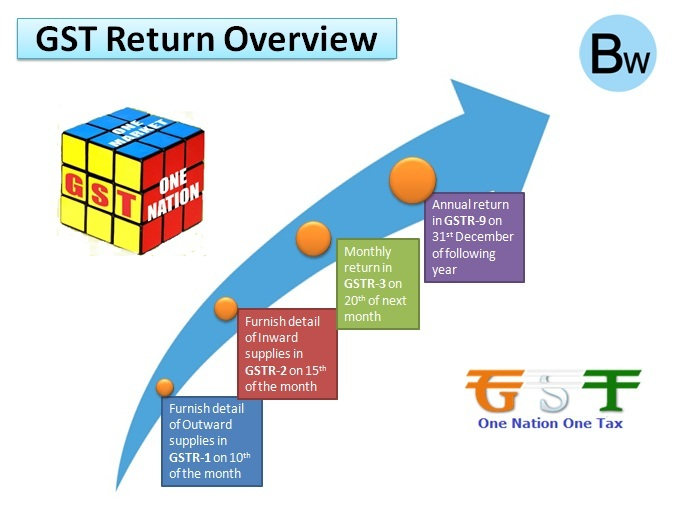 GST Return: Types of Forms in GST Returns and their Due Date